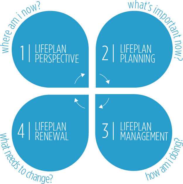 Core Steps of a LifePlan